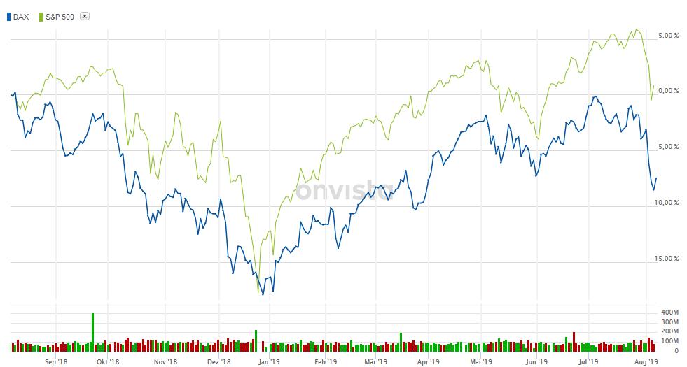 Die Börsenkurse fallen und was nun?